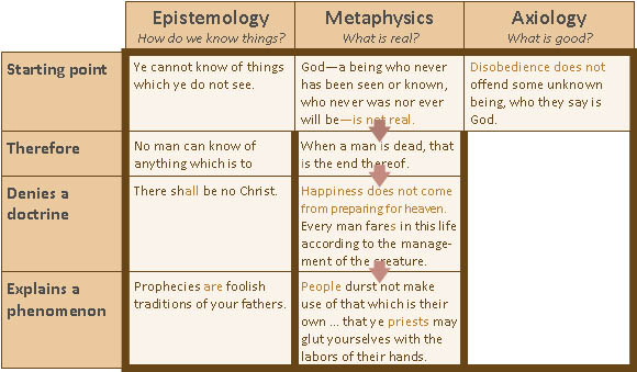 "metaphysics epistemology axiology and logic Which of the four basic areas of philosophy (epistemology, metaphysics, axiology ""logic is a branch of areas of philosophy: epistemology, metaphysics."