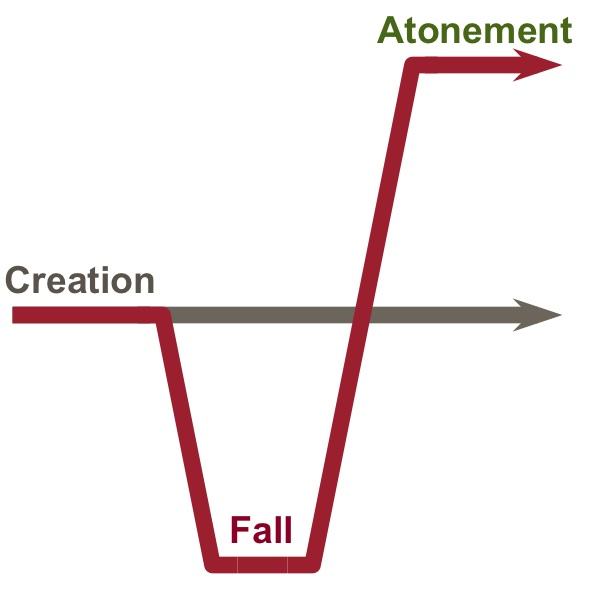 The Atonement leads to a higher state than the Creation