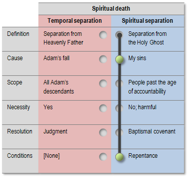 Spiritual death explanation: Marion G. Romney