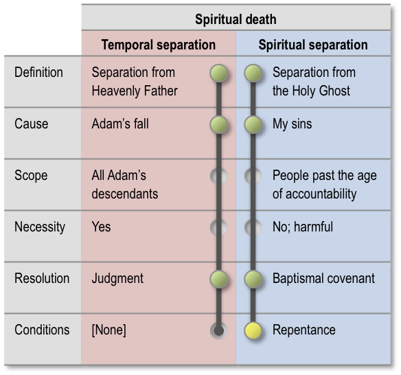 Spiritual death explanation: Mack C. Sterling