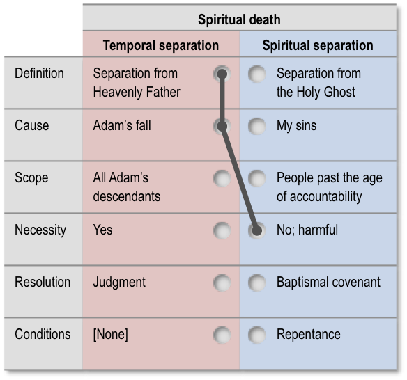 Error related to spiritual death: Incomplete theodicy