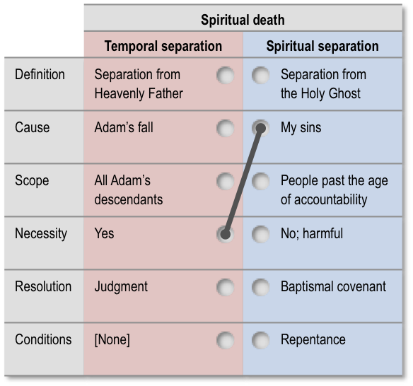 Error related to spiritual death: Theistic amorality